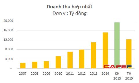 Vua Tôm Minh Phú xa rời giấc mơ tỷ đô