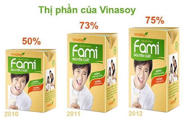 Thị phần VinaSoy liên tục tăng trưởng những năm vừa qua