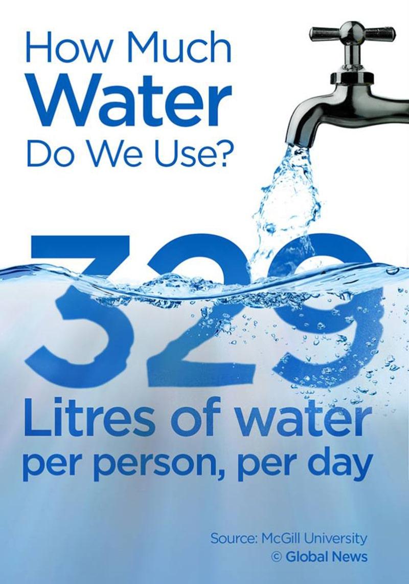 Ước tính mỗi ngày mỗi người trưởng thành sử dụng khoảng 300 lít nước